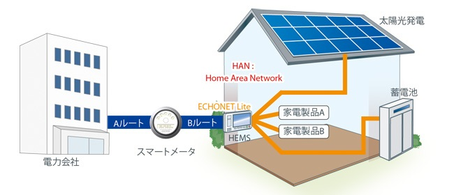 特長2 : 「Wi-SUN Profile for Echonet Single-Hop HAN」の認証を取得