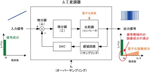 ADC 基本形4(ΔΣ型) | A/Dコンバータとは? | エレクトロニクス豆 ...