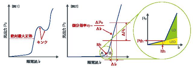 注入電流-光出力 (I-L) 特性 | レーザーダイオードとは ...