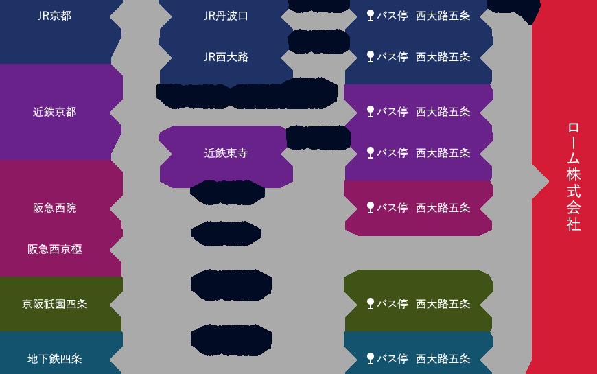 交通機関の図