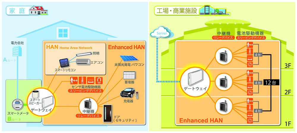 Wi-SUN Enhanced HANシステムイメージ