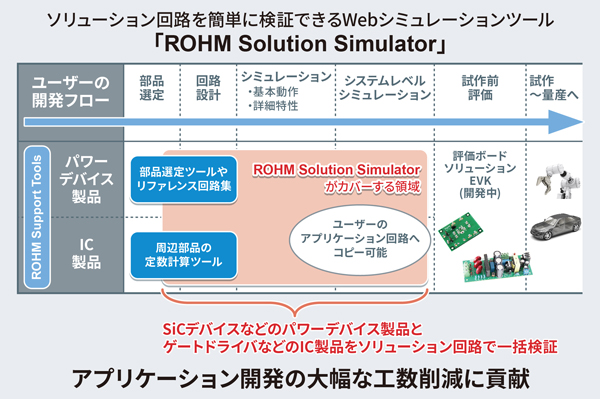 ROHM Solution Simulator