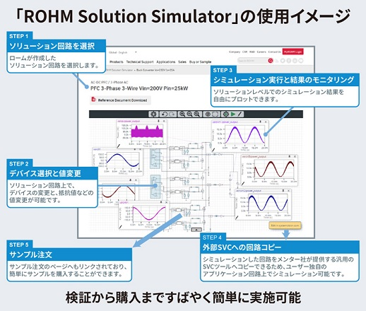 「ROHM Solution Simulator」の使用イメージ