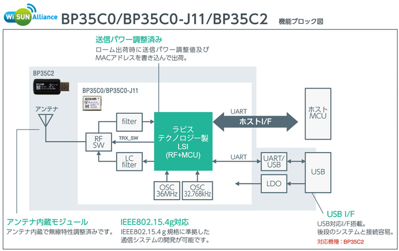 Wi SUN Alliance BP35C0/BP35C0-J11/BP35C2 機能ブロック図