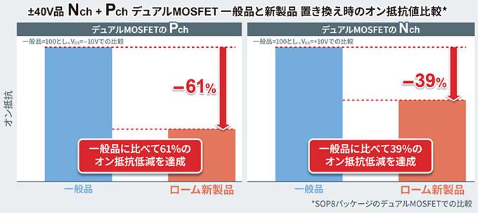±40V品Nch+PchデュアルMOSFET一般品と新製品置き換え時のオン抵抗値比較