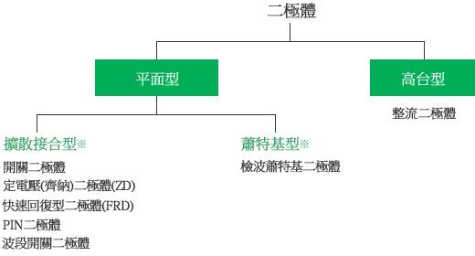 圖 - 依構造分類