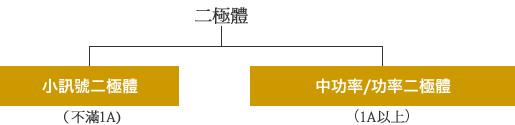 圖 - 依順電流的大小分類