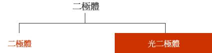 圖 - 依積體性分類