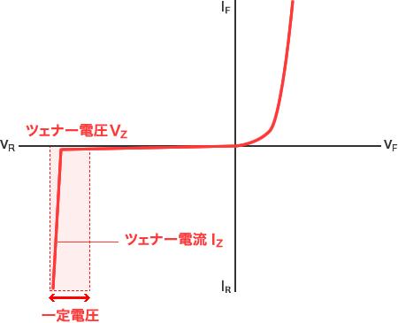 グラフ - ツェナーダイオードは電流が変化しても電圧が一定