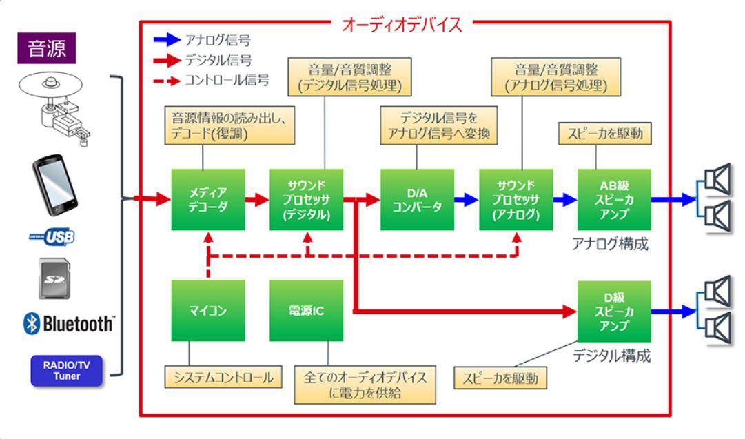 オーディオ回路の構成