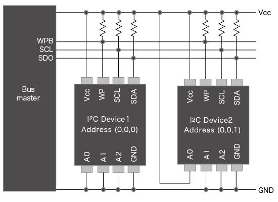 EEPROM複数使用時の構成例<I2C>