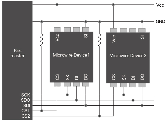 Application Example: Configuring Multiple EEPROMs (Microwire)
