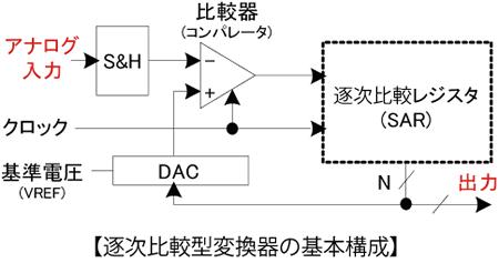 逐次比較型変換器の基本構成