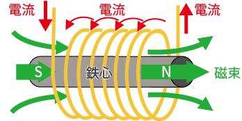 鉄心を入れることにより磁束密度が増し、さらに強い磁力を発生させる