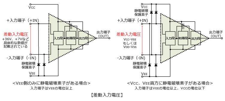 差動入力電圧