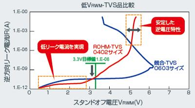 低VRWM-TVS品比較