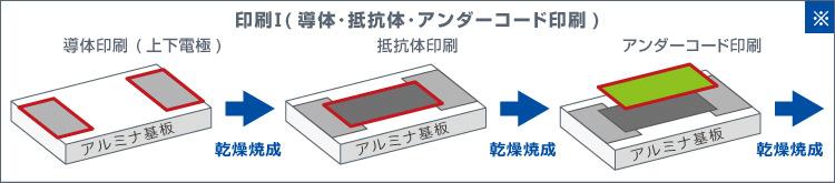 印刷Ⅰ(導体・抵抗体・アンダーコード印刷)