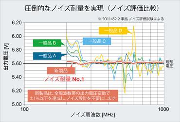 圧倒的なノイズ耐量を実現-ノイズ評価比較