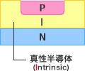 図 - 高周波ダイオードの構造