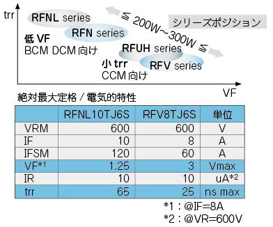 図3:ロームのFRDラインナップ