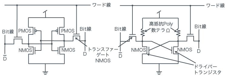 低消費電力版と高密度版