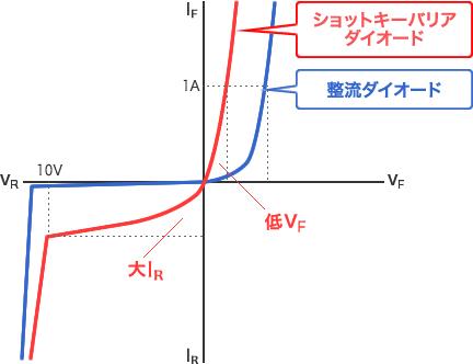 図 - ショットキーバリアダイオードは低VF、大IR