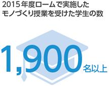 2015年度ロームで実施されたモノづくり授業を受けた学生の数