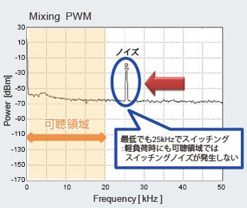 Mixing PWMモード