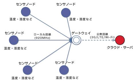 図2:センサノードのシステム構成