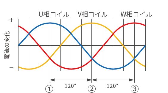 電流の変化 (磁界強度の変化)