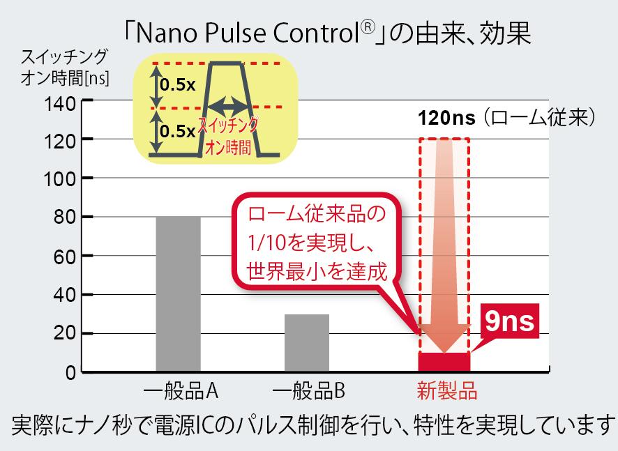 Nano Pulse Controlmの由来、効果