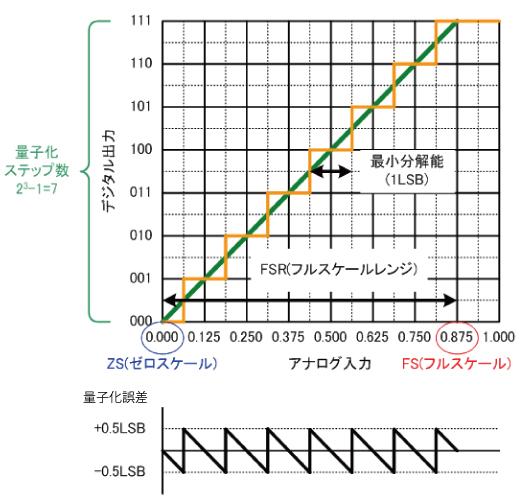 A/Dコンバータの基本動作 イメージ2
