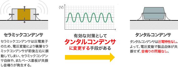 セラミックコンデンサの音鳴り問題 イメージ