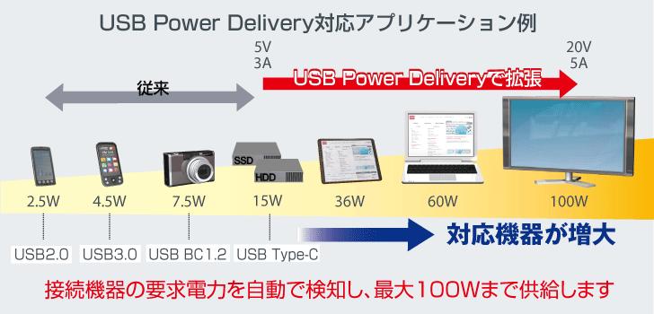USBPDの対応アプリケーション例