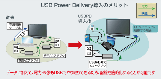 USB Power Delivery導入のメリット