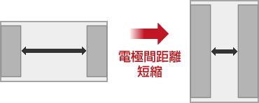 図解: 長辺電極タイプ