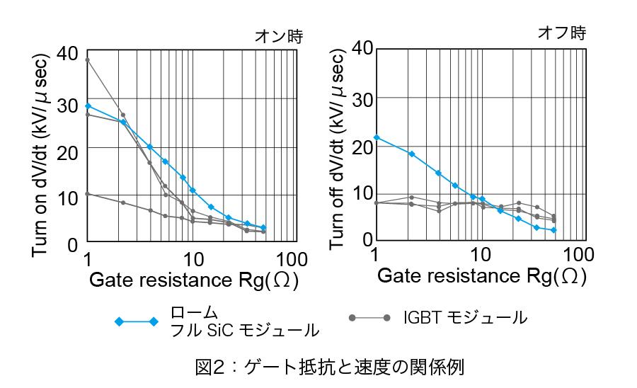 ゲート抵抗と速度の関係例