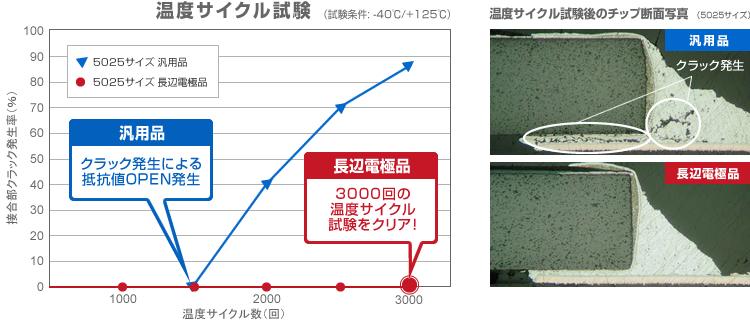 グラフ・写真: 温度サイクル試験 - 長辺電極品は3000回の温度サイクル試験をしてもクラック発生なし