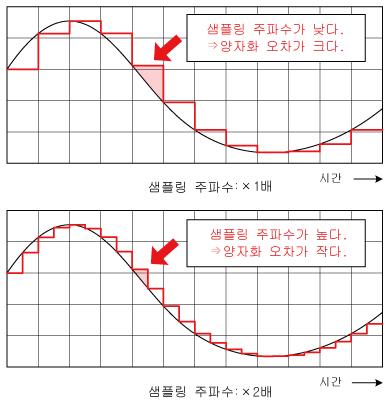 샘플링 주파수가 낮다.→양자화 오차가 크다.샘플링 주파수가 높다.→양자화 오차가 작다.