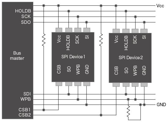 EEPROM複数使用時の構成例<SPI>