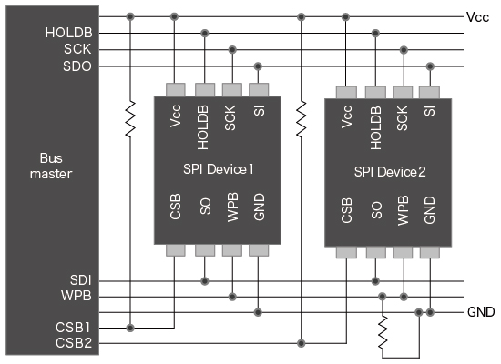 Application Example: Configuring Multiple EEPROMs (SPI)