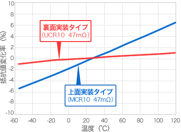 グラフ - 抵抗値変化率比較