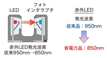 省電力型のフォトインタラプタ