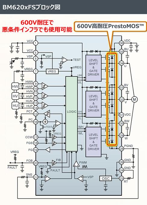 BM620×FSブロック図