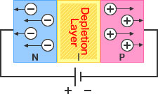 Figure - Reverse Voltage: An electrically neutral depletion layer is formed by filling the intrinsic layer - created between P and N layers - with charge carriers (holes and electrons).