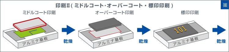 印刷Ⅱ(ミドルコート・オーバーコート・標印印刷)