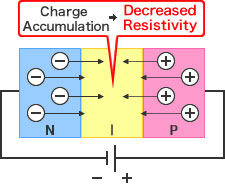 Figure - Forward Voltage:Charge Accumulation→Decreased Resistivity