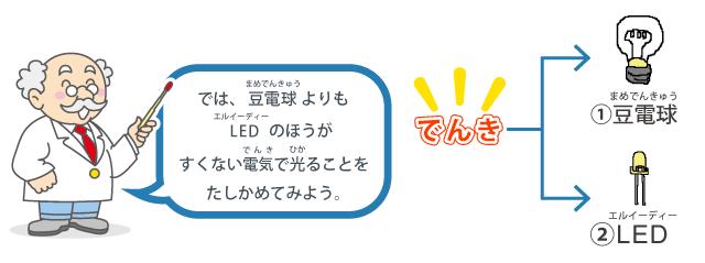 では、豆電球(まめでんきゅう)よりもLED(エルイーディー)のほうがすくない電気(でんき)で光(ひか)ることをたしかめてみよう
