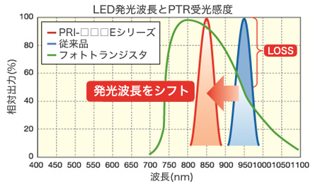 LED発光波長とPTR受光感度