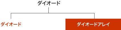 図 - 集積性で分ける